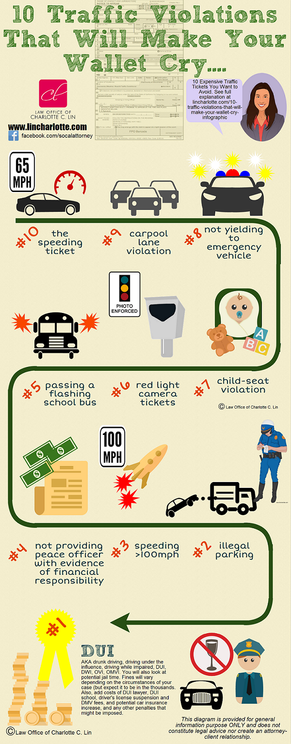 Costly Traffic Violations | Traffic Ticket Office | Traffic