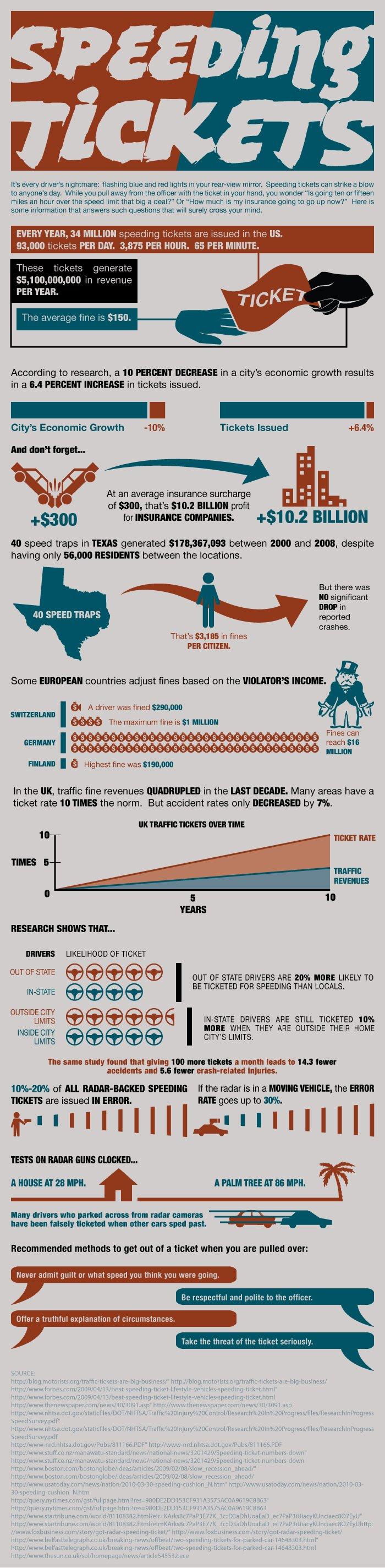 Miami Speeding Ticket Infographic